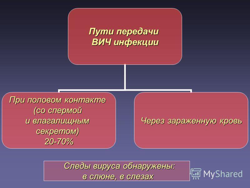 Пути передачи ВИЧ инфекции При половом контакте (со спермой и влагалищным секретом) 20-70% Через зараженную кровь Следы вируса обнаружены: в слюне, в слезах