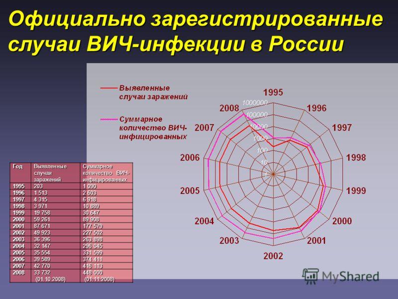 Официально зарегистрированные случаи ВИЧ-инфекции в России Год Выявленные случаи заражений Суммарное количество ВИЧ- инфицированных 19952031 090 19961 5132 603 19974 315 6 918 19983 971 10 889 199919 758 30 647 200059 261 89 908 200187 671 177 579 20