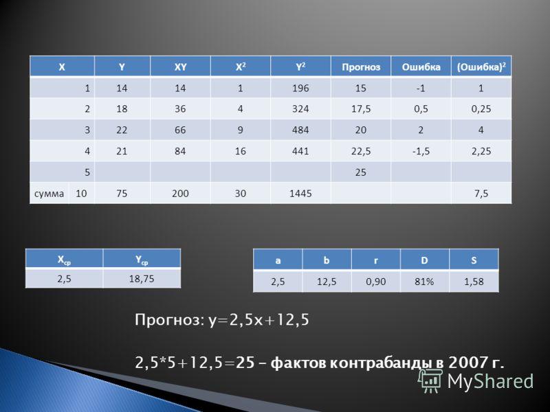 Прогноз: y=2,5x+12,5 2,5*5+12,5=25 – фактов контрабанды в 2007 г. XYXYX2X2 Y2Y2 ПрогнозОшибка(Ошибка) 2 114 1196151 21836432417,50,50,25 3226694842024 421841644122,5-1,52,25 525 сумма10752003014457,5 X ср Y ср 2,518,7518,75 аbrDS 12,50,9081%1,58