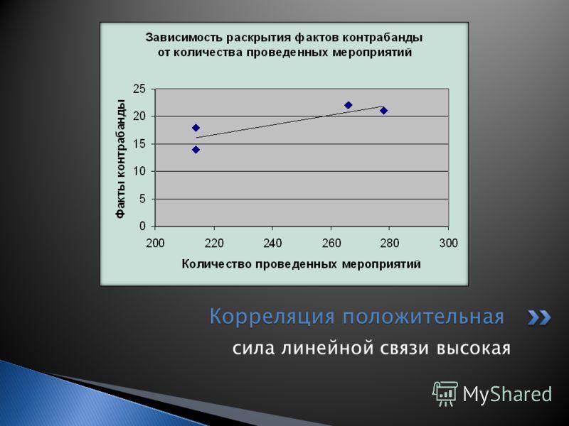 сила линейной связи высокая Корреляция положительная Корреляция положительная
