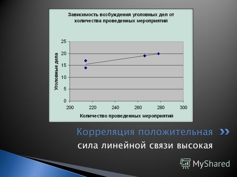 сила линейной связи высокая Корреляция положительная
