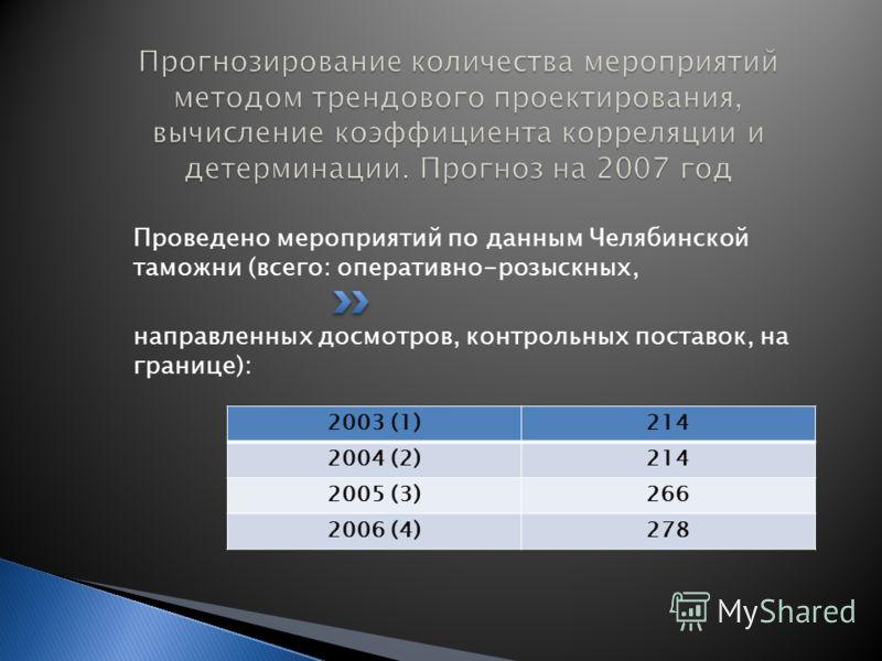 Проведено мероприятий по данным Челябинской таможни (всего: оперативно-розыскных, направленных досмотров, контрольных поставок, на границе): 2003 (1)214 2004 (2)214 2005 (3)266 2006 (4)278