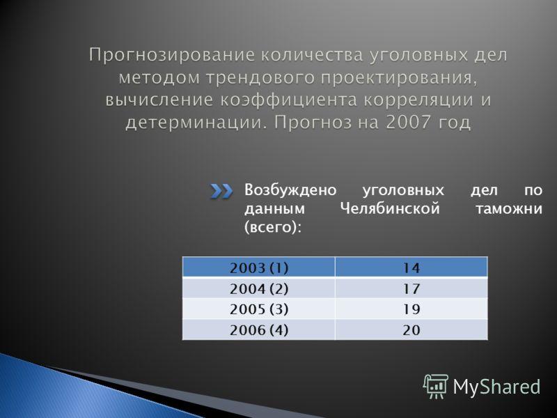 Возбуждено уголовных дел по данным Челябинской таможни (всего): 2003 (1)14 2004 (2)17 2005 (3)19 2006 (4)20