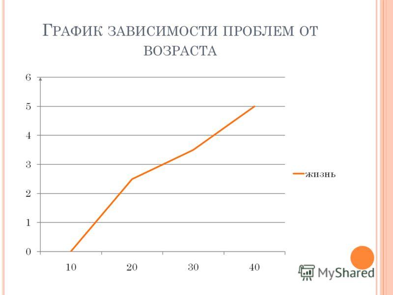 Г РАФИК ЗАВИСИМОСТИ ПРОБЛЕМ ОТ ВОЗРАСТА