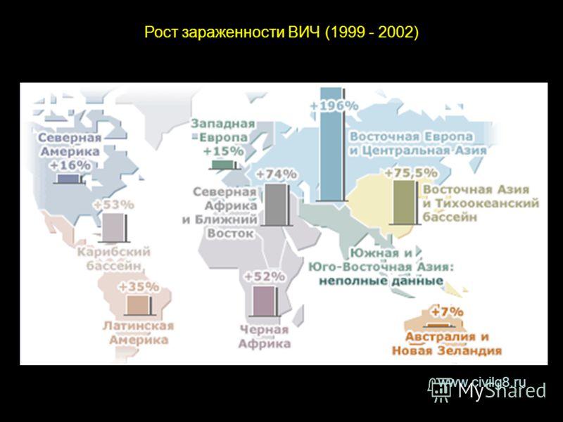 www.civilg8.ru Рост зараженности ВИЧ (1999 - 2002)