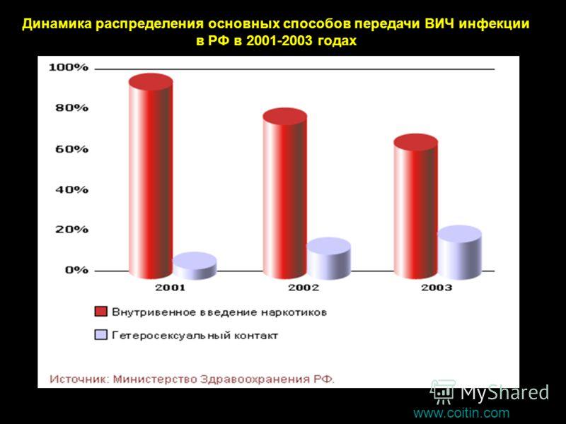Динамика распределения основных способов передачи ВИЧ инфекции в РФ в 2001-2003 годах