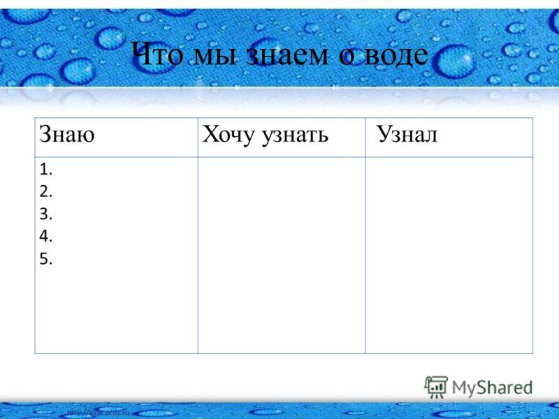 Что мы знаем о воде ЗнаюХочу узнать Узнал 1. 2. 3. 4. 5.