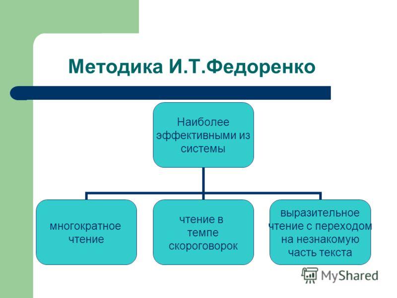 Методика И.Т.Федоренко Наиболее эффективными из системы многократное чтение чтение в темпе скороговорок выразительное чтение с переходом на незнакомую часть текста