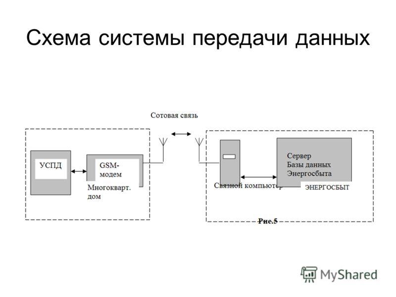 Схема системы передачи данных