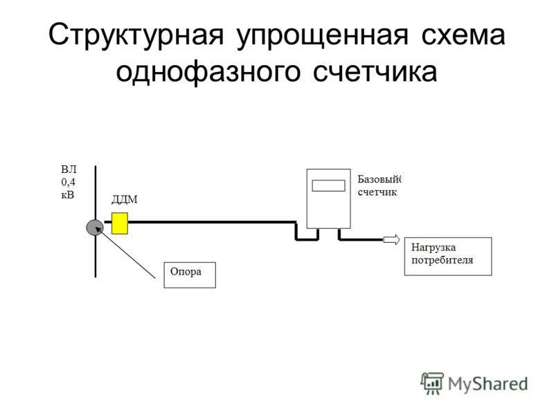 Структурная упрощенная схема однофазного счетчика