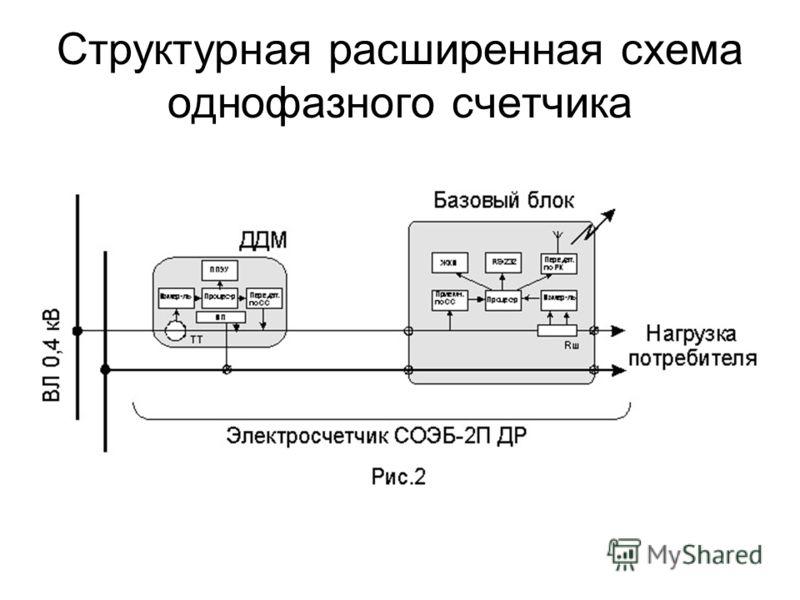 Структурная расширенная схема однофазного счетчика