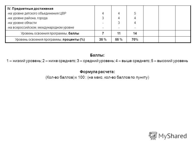 IV. Предметные достижения -на уровне детского объединения ЦВР -на уровне района, города -на уровне области -на всероссийском, международном уровне 43--43-- 443-443- 544-544- Уровень освоения программы, баллы71114 Уровень освоения программы, проценты