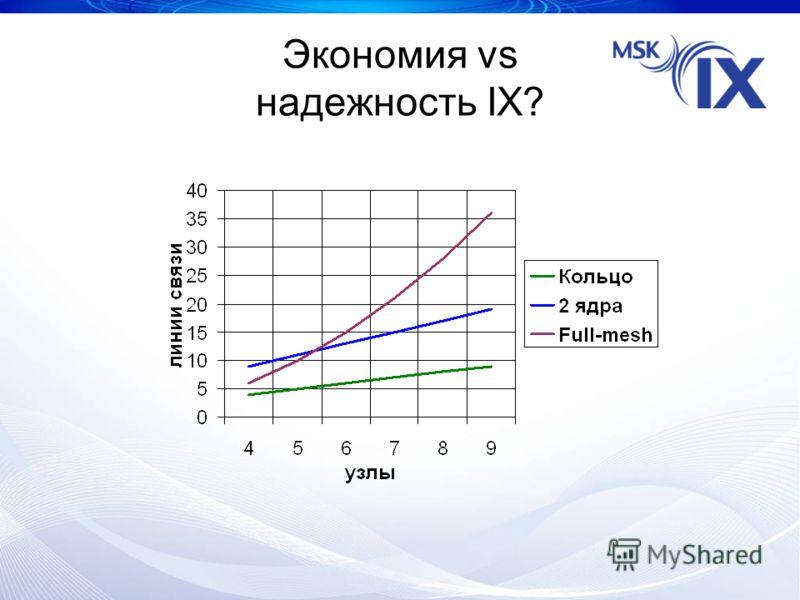 Экономия vs надежность IX?