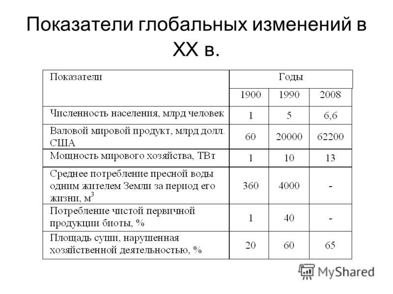 Показатели глобальных изменений в XX в.