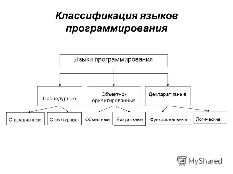 Классификация языков программирования Языки программирования Процедурные Объектно- ориентированные Декларативные ОперационныеСтруктурные ОбъектныеВизуальныеФункциональные Логические