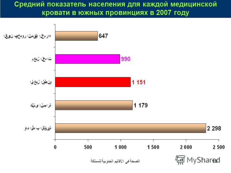 الصحة في الأقاليم الجنوبية للمملكة14 Средний показатель населения для каждой медицинской кровати в южных провинциях в 2007 году