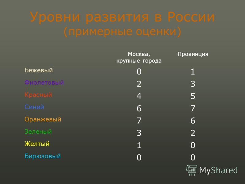 Уровни развития в России (примерные оценки) Москва, крупные города Провинция Бежевый 01 Фиолетовый 23 Красный 45 Синий 67 Оранжевый 76 Зеленый 32 Желтый 10 Бирюзовый 00