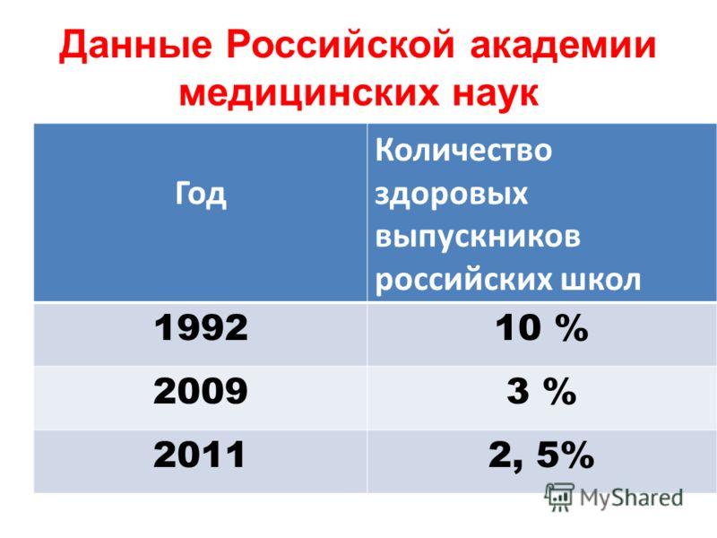 Данные Российской академии медицинских наук Год Количество здоровых выпускников российских школ 199210 % 20093 % 20112, 5%