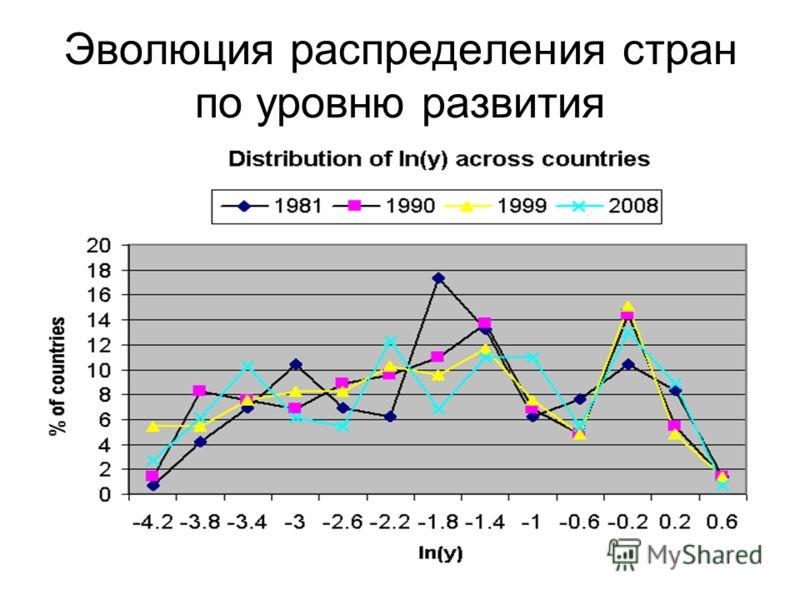 2 Эволюция распределения стран по уровню развития