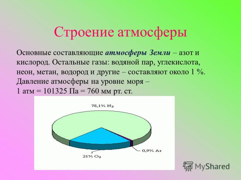 Строение атмосферы Основные составляющие атмосферы Земли – азот и кислород. Остальные газы: водяной пар, углекислота, неон, метан, водород и другие – составляют около 1 %. Давление атмосферы на уровне моря – 1 атм = 101325 Па = 760 мм рт. ст.