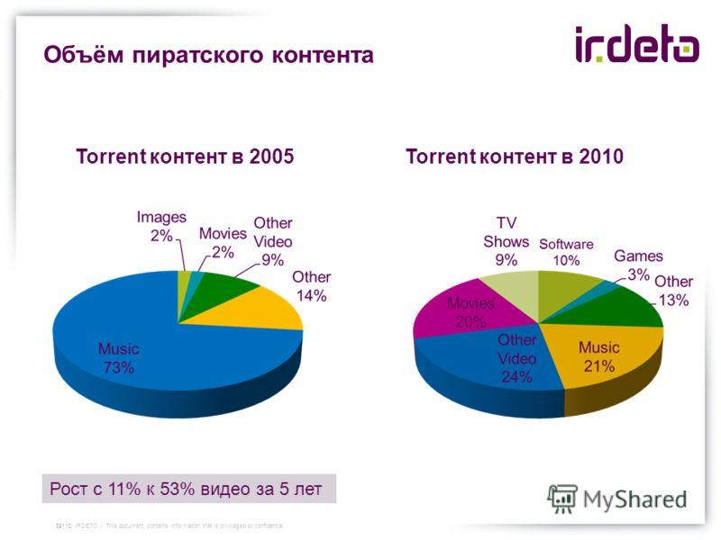 Объём пиратского контента Torrent контент в 2005Torrent контент в 2010 142011© IRDETO | This document contains information that is privileged or confidential Рост с 11% к 53% видео за 5 лет
