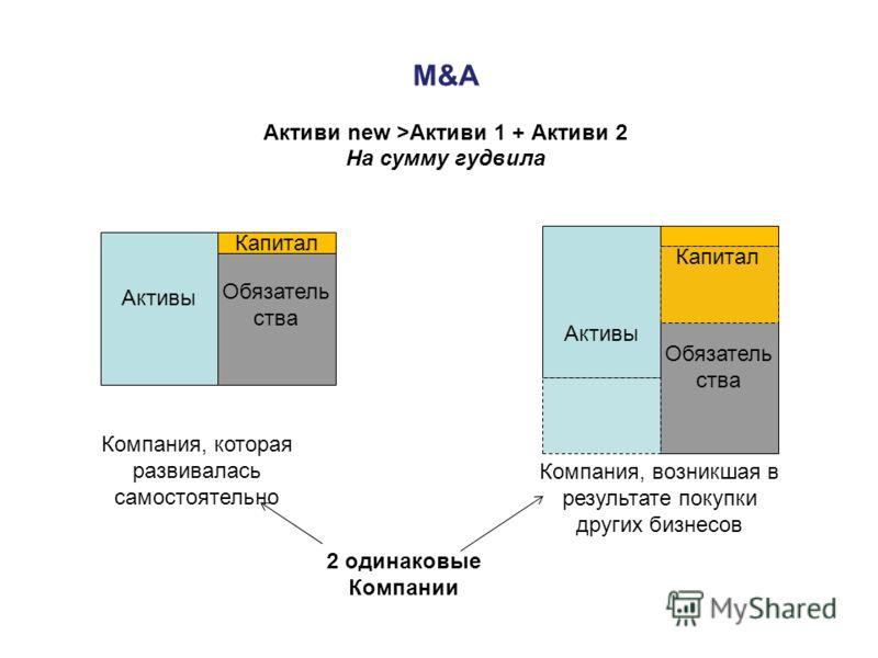 M&A Aктиви new >Активи 1 + Активи 2 На сумму гудвила Активы Капитал Обязатель ства Компания, которая развивалась самостоятельно Компания, возникшая в результате покупки других бизнесов Капитал Активы Обязатель ства 2 одинаковые Компании