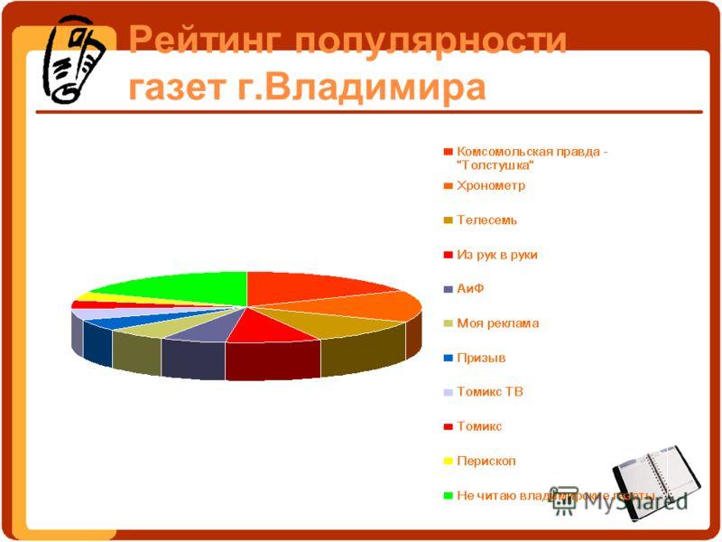 Рейтинг популярности газет г.Владимира