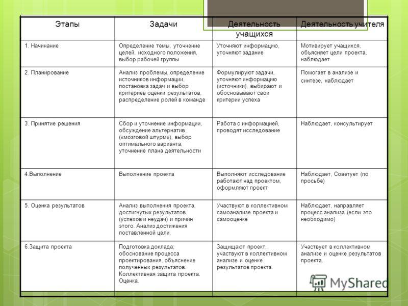 ЭтапыЗадачиДеятельность учащихся Деятельность учителя 1. НачинаниеОпределение темы, уточнение целей, исходного положения, выбор рабочей группы Уточняют информацию, уточняют задание Мотивирует учащихся, объясняет цели проекта, наблюдает 2. Планировани