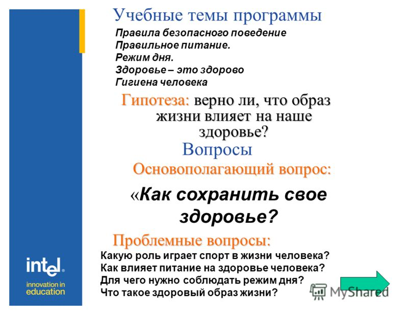 Учебные темы программы Основополагающий вопрос: Основополагающий вопрос: Вопросы Проблемные вопросы: Правила безопасного поведение Правильное питание. Режим дня. Здоровье – это здорово Гигиена человека « Как сохранить свое здоровье? Какую роль играет