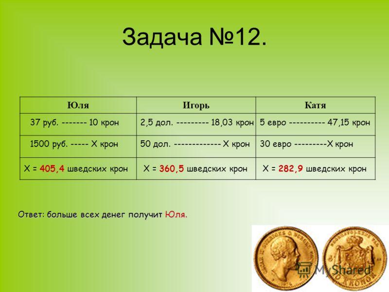 Задача 12. ЮляИгорьКатя 37 руб. ------- 10 крон 1500 руб. ----- Х крон Х = 405,4 шведских крон 2,5 дол. --------- 18,03 крон 50 дол. ------------- Х крон Х = 360,5 шведских крон 5 евро ---------- 47,15 крон 30 евро ---------Х крон Х = 282,9 шведских