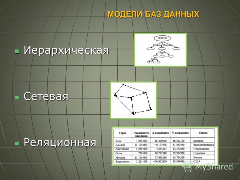 МОДЕЛИ БАЗ ДАННЫХ Иерархическая Иерархическая Сетевая Сетевая Реляционная Реляционная
