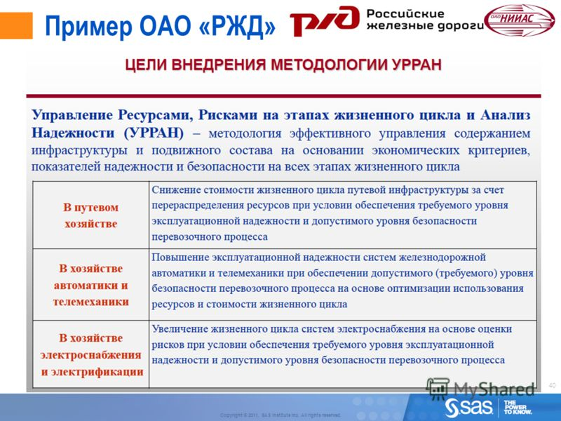 40 Copyright © 2011, SAS Institute Inc. All rights reserved. Пример ОАО «РЖД»