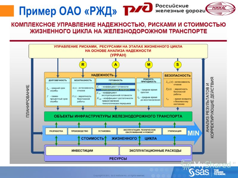 41 Copyright © 2011, SAS Institute Inc. All rights reserved. Пример ОАО «РЖД»