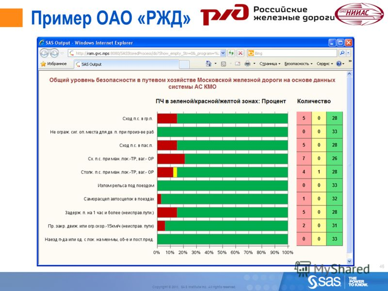 45 Copyright © 2011, SAS Institute Inc. All rights reserved. Пример ОАО «РЖД»