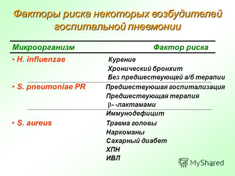 21 Факторы риска некоторых возбудителей госпитальной пневмонии МикроорганизмФактор риска H. influenzae Курение Хронический бронхит Без предшествующей а/б терапии S. pneumoniae PR Предшествуюшая госпитализация Предшествующая терапия - -лактамами Иммун
