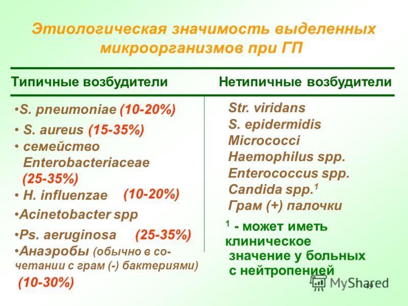 49 Этиологическая значимость выделенных микроорганизмов при ГП Типичные возбудители Нетипичные возбудители S. pneumoniae (10-20%) S. aureus (15-35%) семейство Enterobacteriaceae (25-35%) H. influenzae Acinetobacter spp Ps. аeruginosa Str. viridans S.