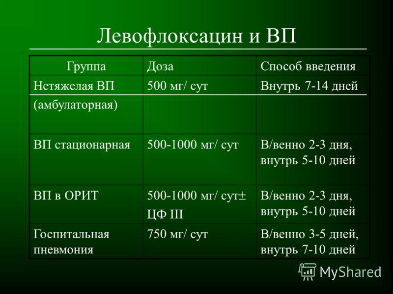 69 Левофлоксацин и ВП ГруппаДозаСпособ введения Нетяжелая ВП (амбулаторная) 500 мг/ сутВнутрь 7-14 дней ВП стационарная500-1000 мг/ сутВ/венно 2-3 дня, внутрь 5-10 дней ВП в ОРИТ 500-1000 мг/ сут ЦФ III В/венно 2-3 дня, внутрь 5-10 дней Госпитальная