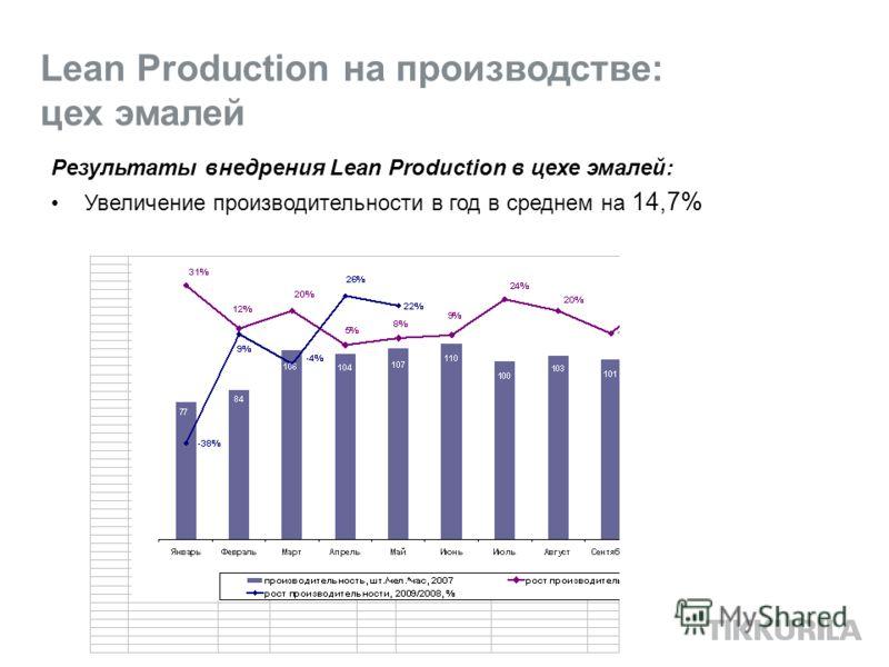 Lean Production на производстве: цех эмалей Результаты внедрения Lean Production в цехе эмалей: Увеличение производительности в год в среднем на 14,7%