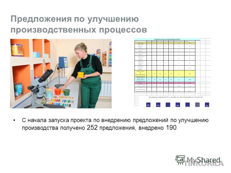 Предложения по улучшению производственных процессов С начала запуска проекта по внедрению предложений по улучшению производства получено 252 предложения, внедрено 190