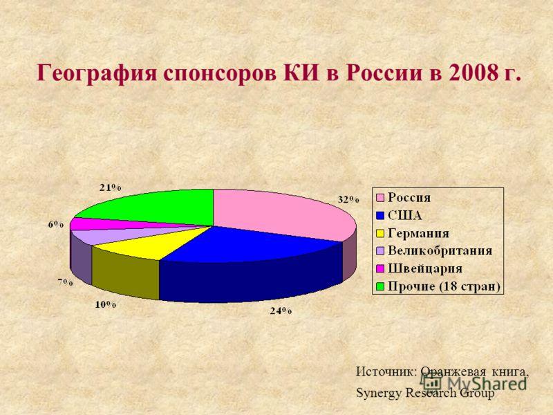 География спонсоров КИ в России в 2008 г. Источник: Оранжевая книга, Synergy Research Group