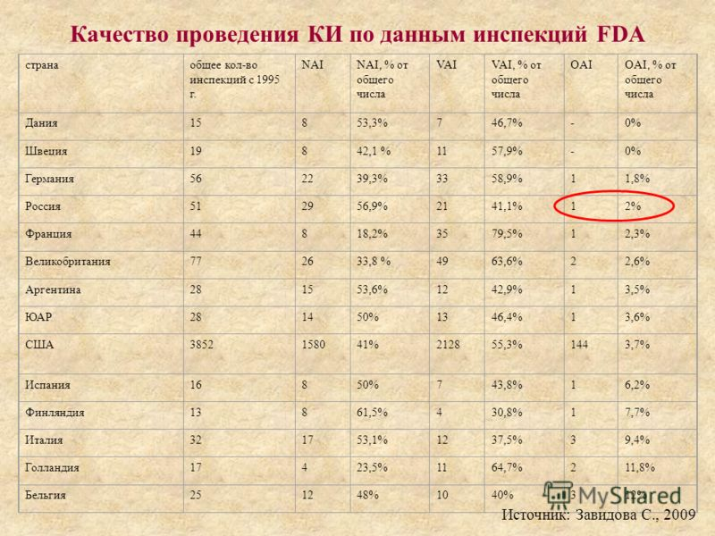 Качество проведения КИ по данным инспекций FDA странаобщее кол-во инспекций с 1995 г. NAINAI, % от общего числа VAIVAI, % от общего числа OAIOAI, % от общего числа Дания15853,3%746,7%-0% Швеция19842,1 %1157,9%-0% Германия562239,3%3358,9%11,8% Россия5