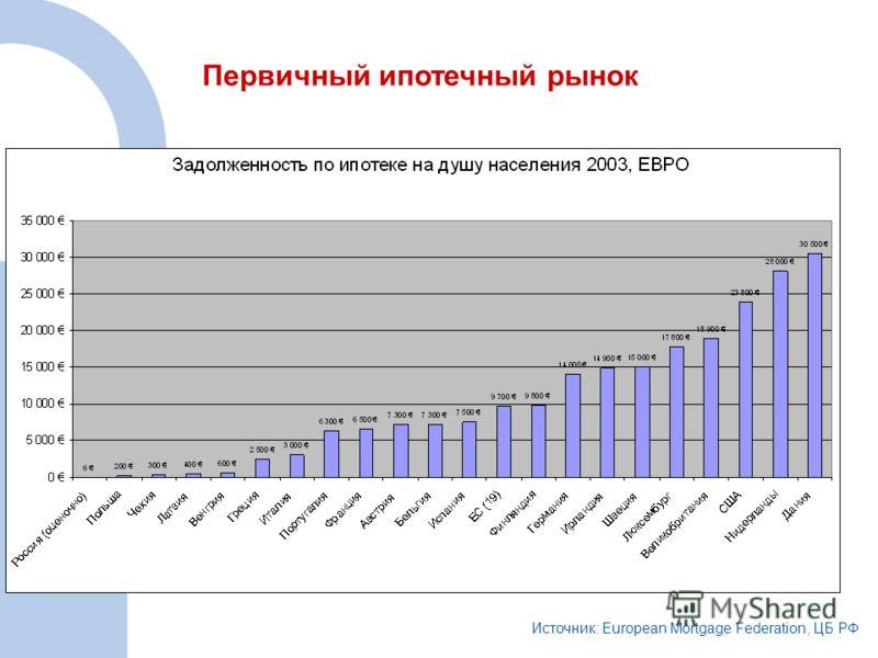 Первичный ипотечный рынок Источник: European Mortgage Federation, ЦБ РФ