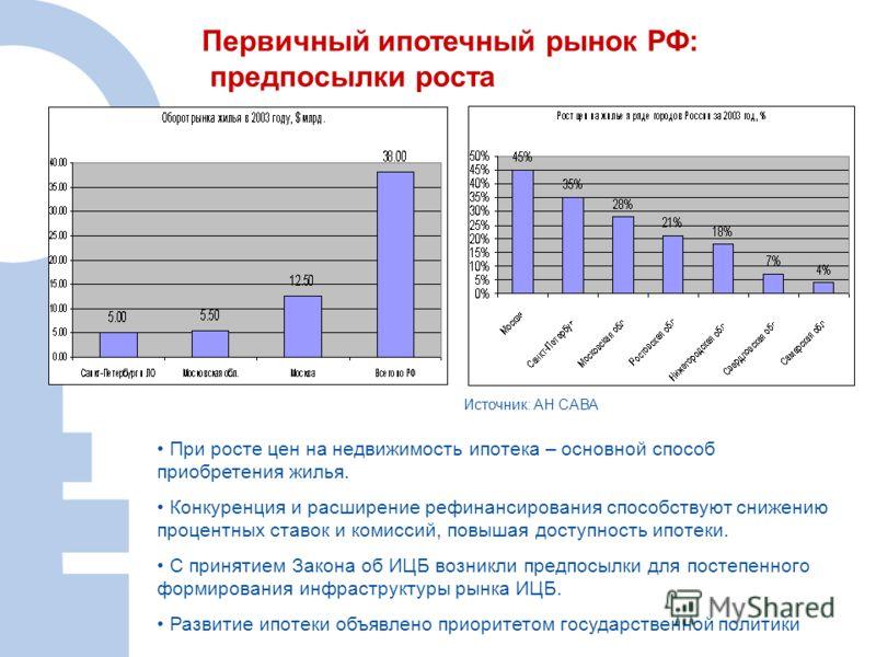 Первичный ипотечный рынок РФ: предпосылки роста При росте цен на недвижимость ипотека – основной способ приобретения жилья. Конкуренция и расширение рефинансирования способствуют снижению процентных ставок и комиссий, повышая доступность ипотеки. С п