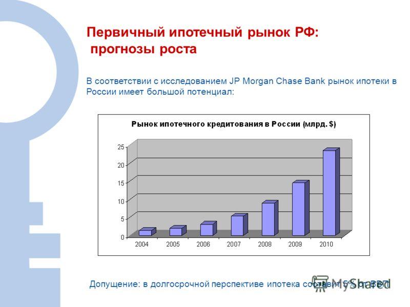 В соответствии с исследованием JP Morgan Chase Bank рынок ипотеки в России имеет большой потенциал: Допущение: в долгосрочной перспективе ипотека составит 5% от ВВП Первичный ипотечный рынок РФ: прогнозы роста