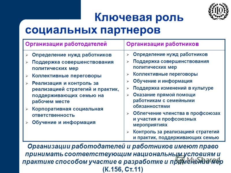 Ключевая роль социальных партнеров Организации работодателей и работников имеют право принимать соответствующим национальным условиям и практике способом участие в разработке и применении мер (К.156, Ст.11) Организации работодателейОрганизации работн