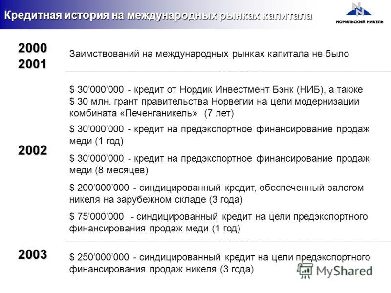 2003 2002 $ 200000000 - синдицированный кредит, обеспеченный залогом никеля на зарубежном складе (3 года) $ 250000000 - синдицированный кредит на цели предэкспортного финансирования продаж никеля (3 года) $ 75000000 - синдицированный кредит на цели п