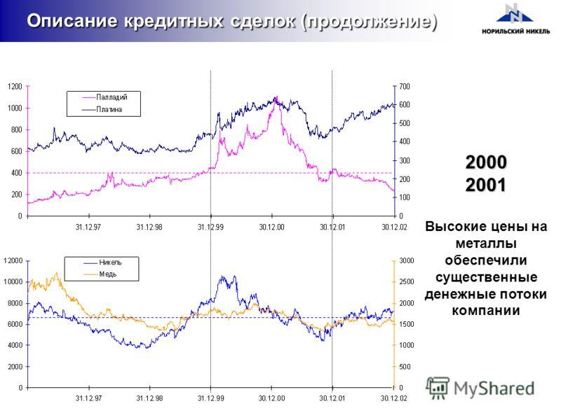 Высокие цены на металлы обеспечили существенные денежные потоки компании 20002001