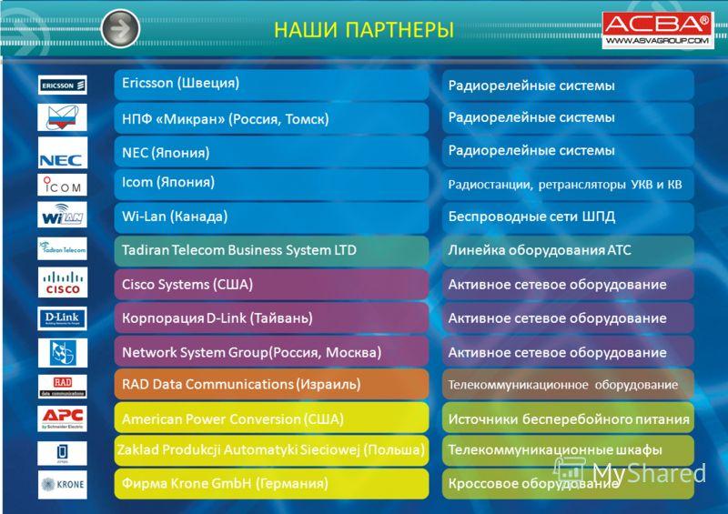 НАШИ ПАРТНЕРЫ Ericsson (Швеция) Радиорелейные системы НПФ «Микран» (Россия, Томск) Icom (Япония) Wi-Lan (Канада) Tadiran Telecom Business System LTD Cisco Systems (США) Корпорация D-Link (Тайвань) Network System Group(Россия, Москва) RAD Data Communi