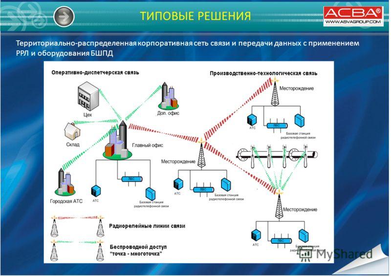 ТИПОВЫЕ РЕШЕНИЯ Территориально-распределенная корпоративная сеть связи и передачи данных с применением РРЛ и оборудования БШПД