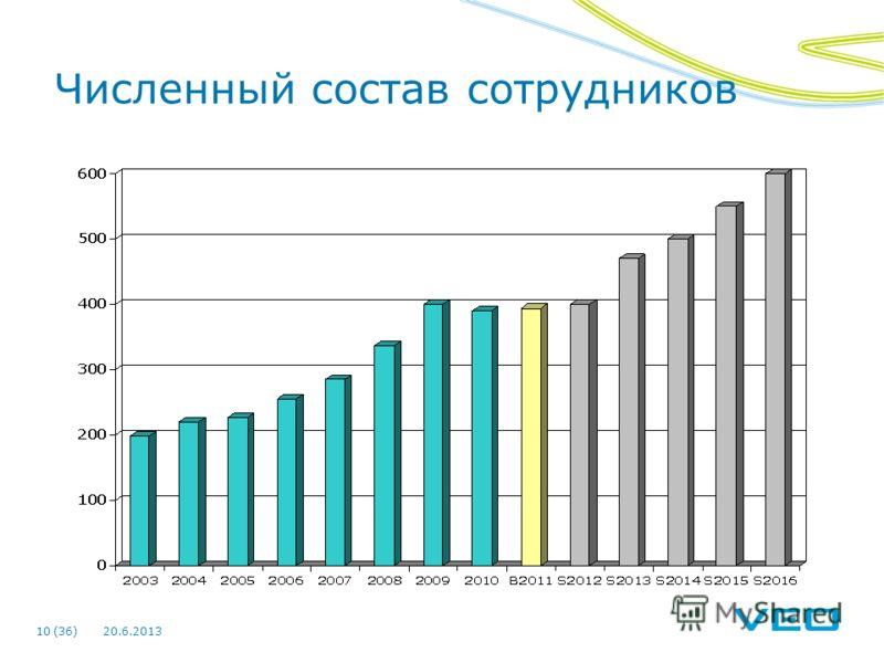 20.6.201310 (36) Численный состав сотрудников